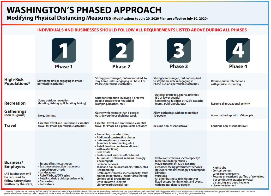 four phases for reopening washington