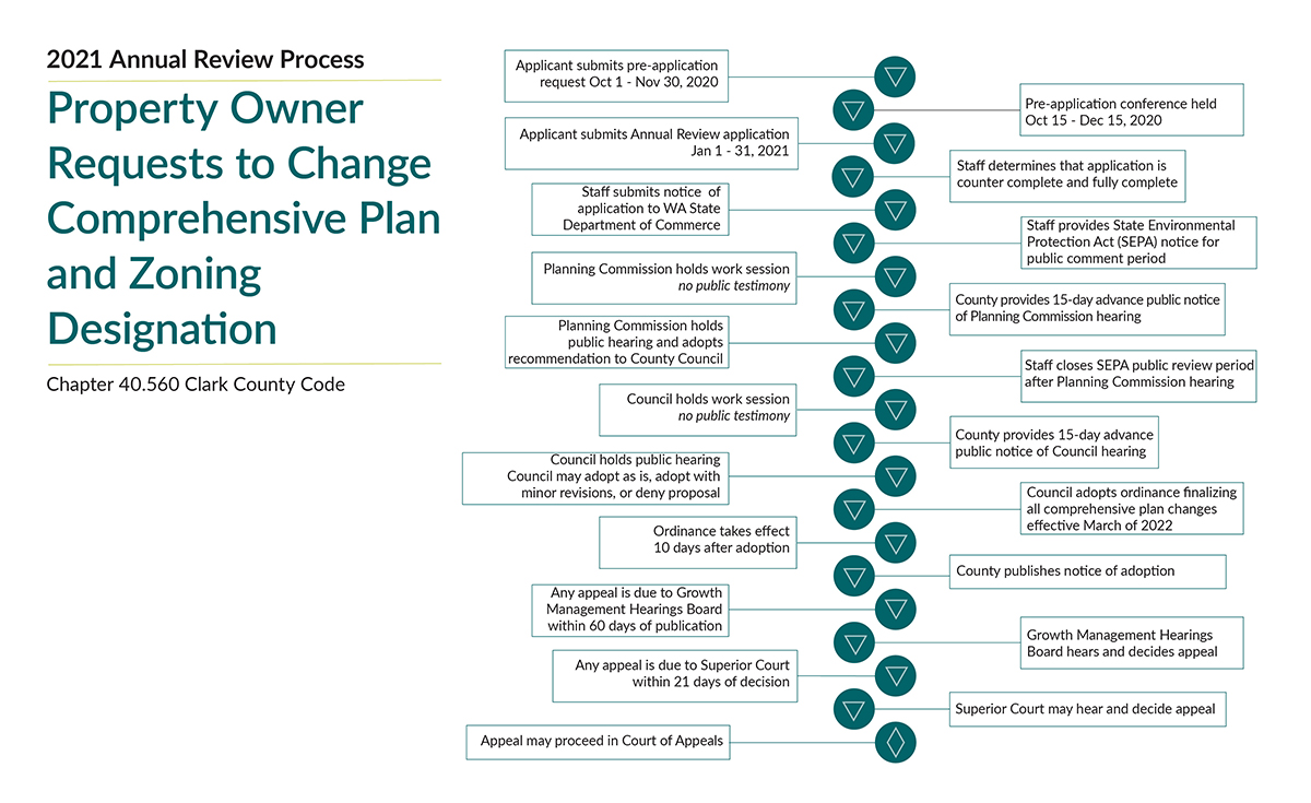 2021 Annual Review Process
