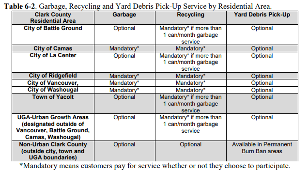 graph showing recycling services by area