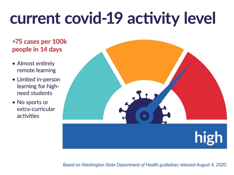 Current COVID-19 activity high